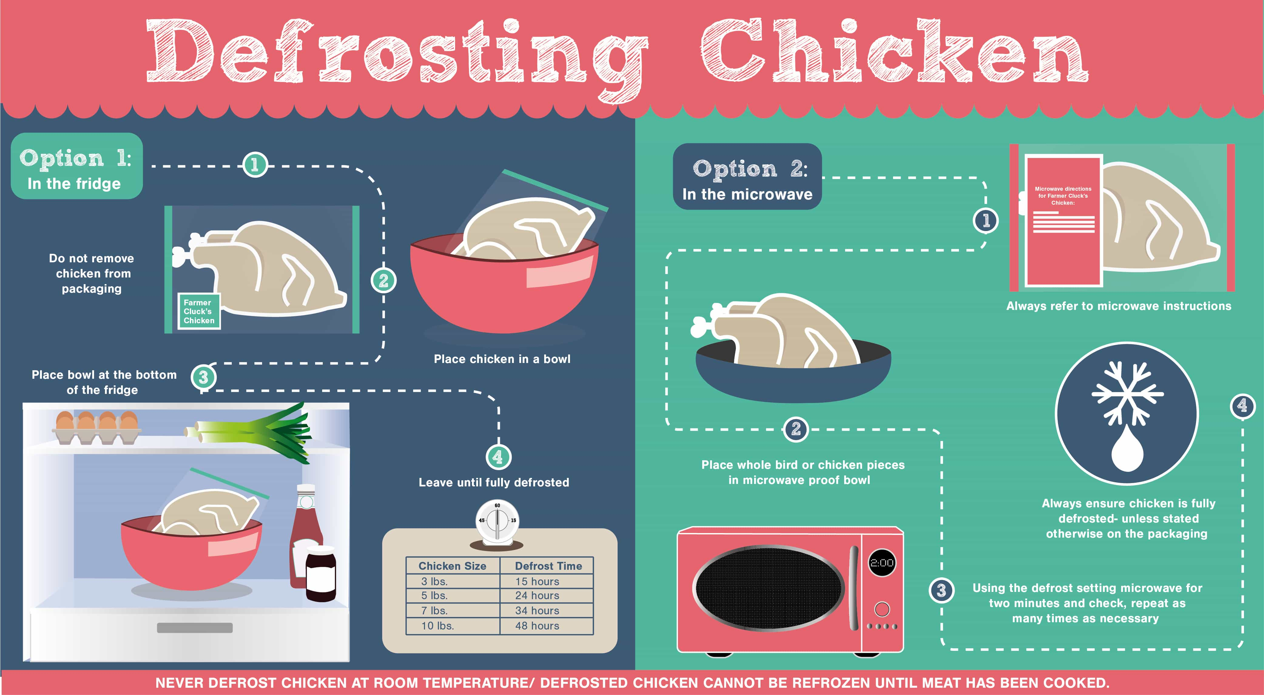 Defrosting Chicken - Fresh from the Freezer