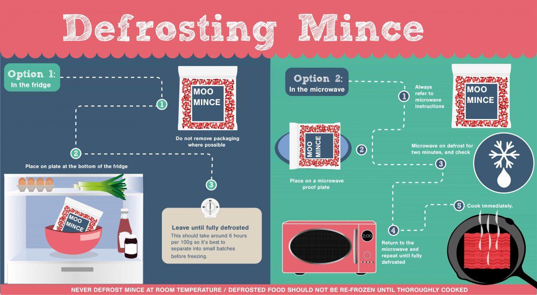 defrosting mince meat