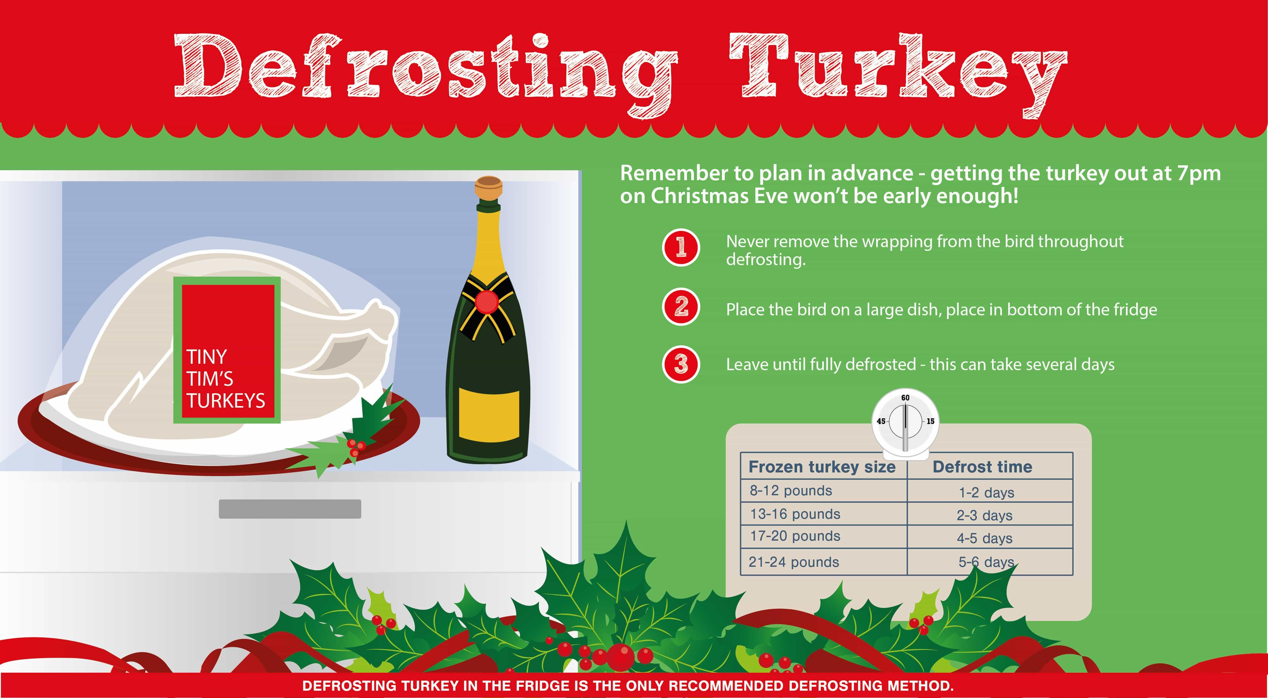 Defrosting Turkey Fresh From The Freezer